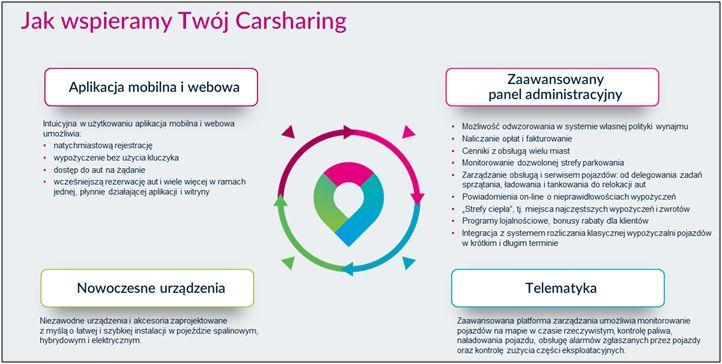 SatiCar carsharing